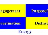Managers that fall into the other quadrants, by contrast, are usually just spinning their wheels; some procrastinate, others feel no emotional connection to their work (disengaged), and still others are easily distracted from the task at hand. Although they look busy, they lack either the focus or the energy required for making any sort of meaningful change.