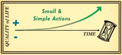 Graphic inspired by The Slight Edge